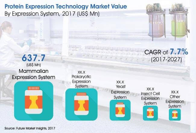 protein expression technology market