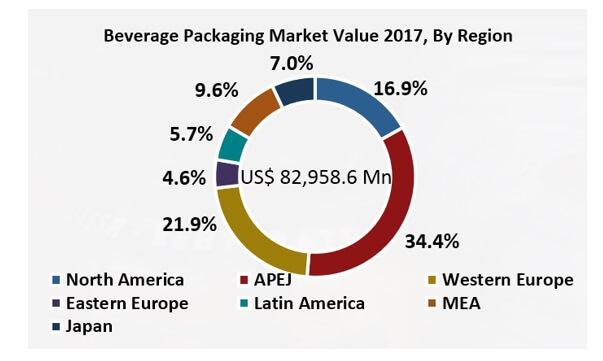 pvc free cap liners market