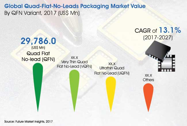 quad flat no leads packaging market