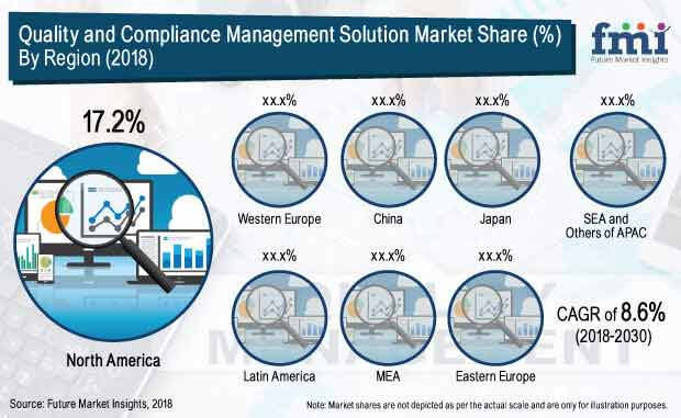 quality and compliance management solution market report