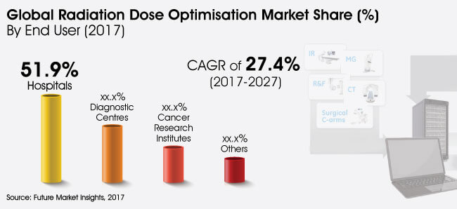 radiation dose optimisation software market