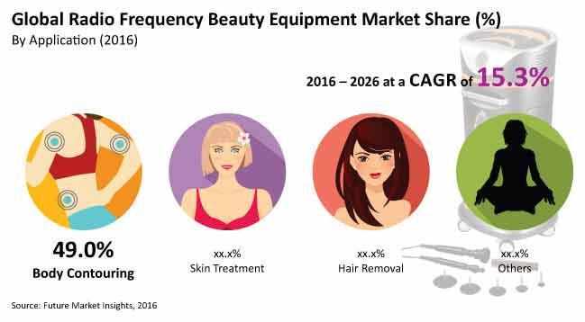 radio frequency beauty equipment market_image for preview analysis