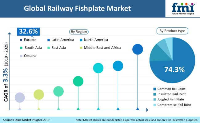 Railway Fishplate Market: New Railway Line Installations