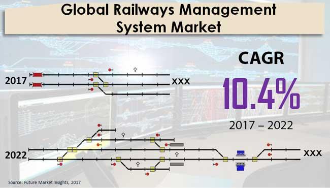 railways-management-system-market
