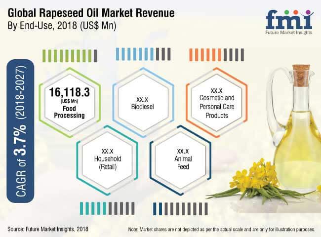 rapeseed oil market