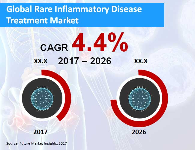 rare inflammatory disease treatment market