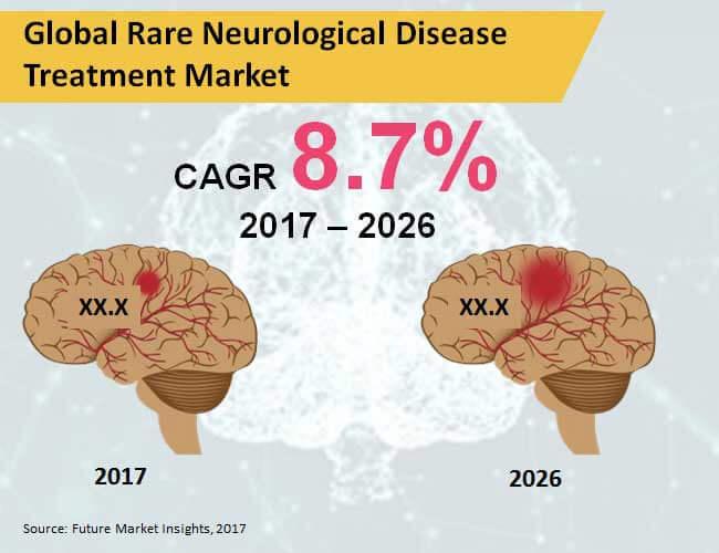rare-neurological-disease-treatment-market.jpg