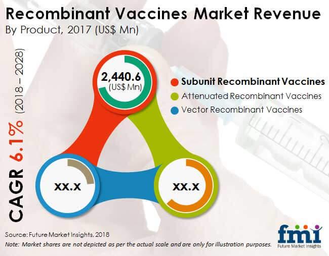 recombinant vaccines market