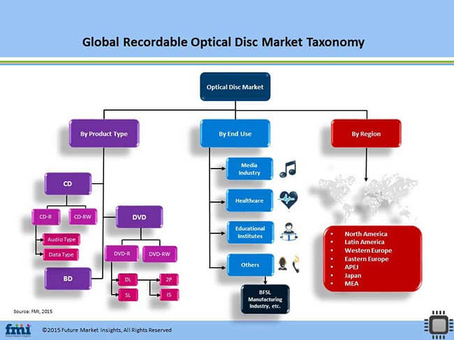 Recordable Optical Disc Market