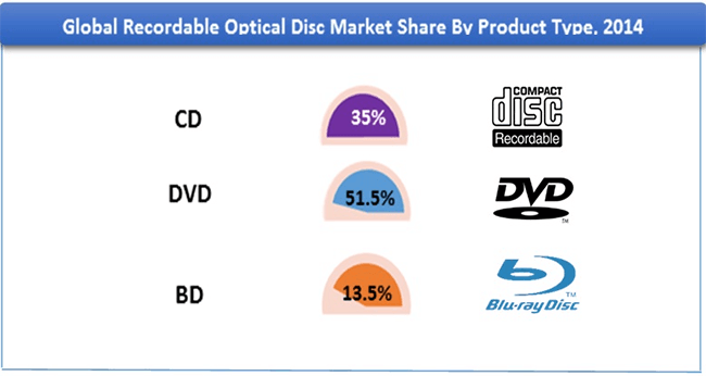 Recordable Optical Disc Market Share by Product Type