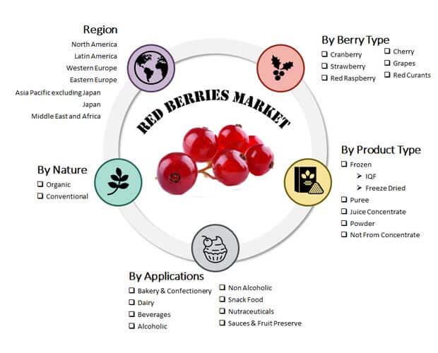 Red Berries Market
