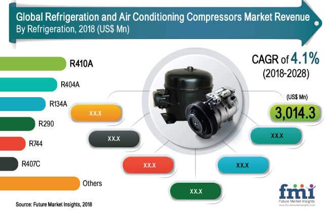refrigeration and air conditioning compressors market