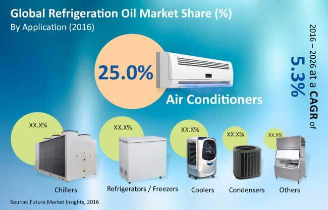 refrigeration oil market_image for preview analysis