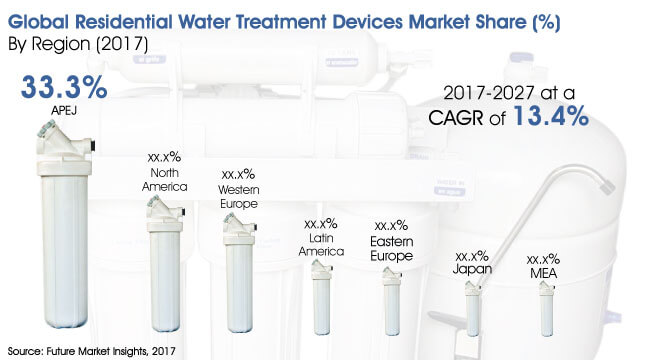 residential water treatment devices market