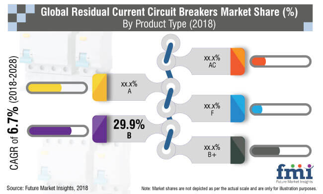 residual current circuit breaker market