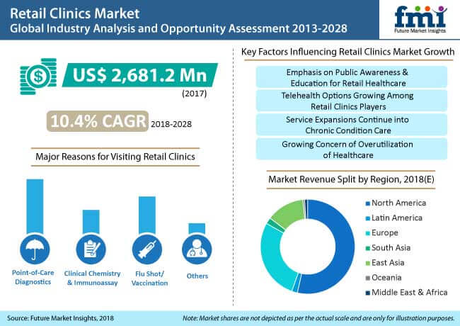 retail clinics market