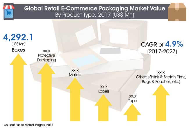 retail e commerce packaging market