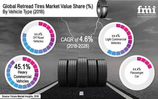 retread tires market