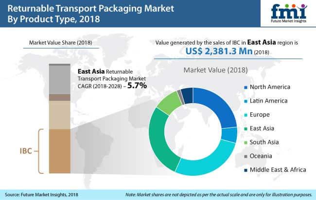returnable transport packaging market