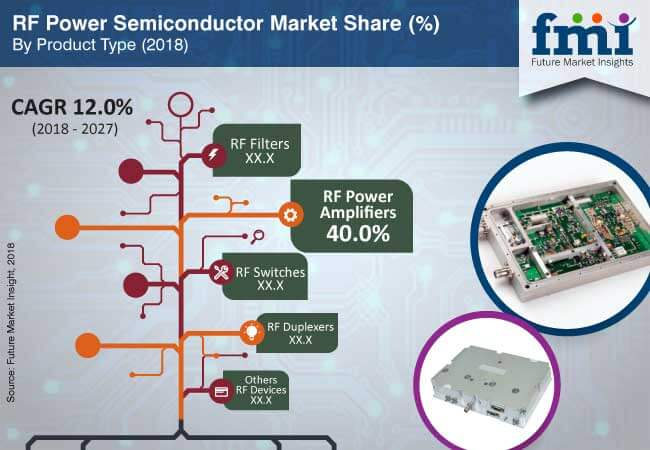 rf power semiconductor market
