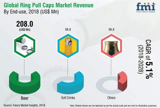 ring pull caps market