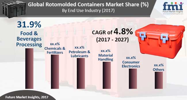 rotomolded containers market