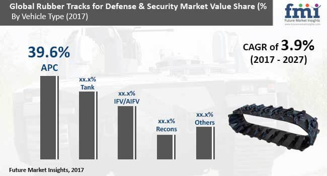 rubber-tracks-for-defense-and-security-market