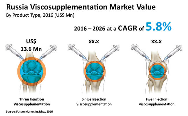 russia viscosupplementation market
