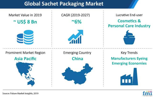 sachet packaging market snapshot