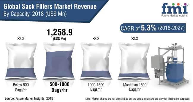 sack fillers market