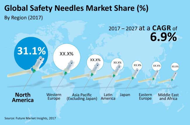 Safety Needles Market is estimated to reach US$ 7,765.7 Mn by 2027-end, witnessing a CAGR of 6.9% | Future Market Insights – Market Research Blog