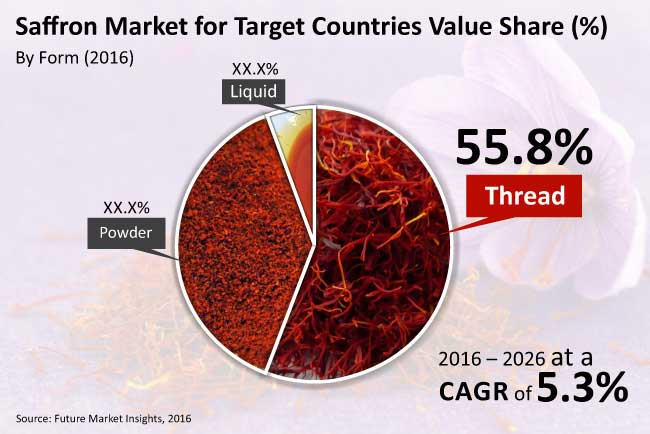 Saffron Market Revenue is expected to reach US$ 617 Mn by 2026