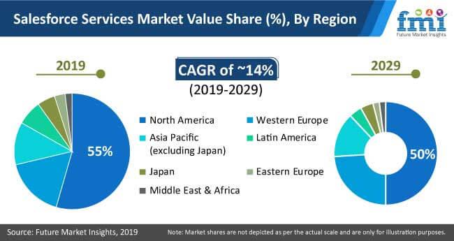 salesforce services market 2