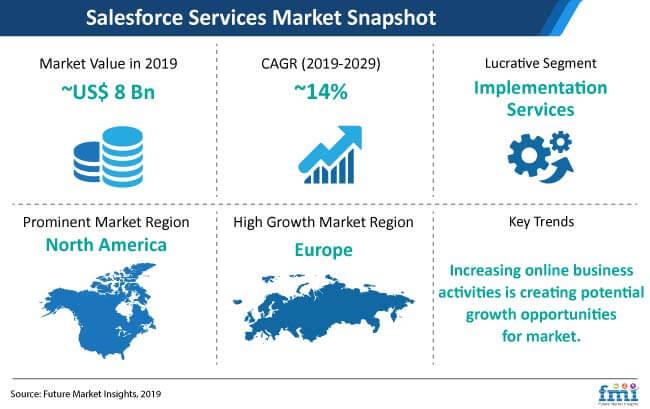 salesforce services market snapshot