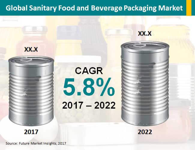 sanitary-food-and-beverage-packaging-market