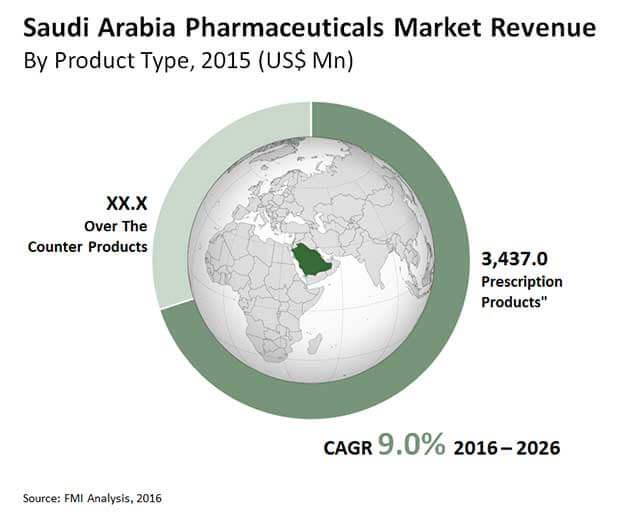 saudi arabia pharmaceuticals market
