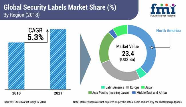 security labels market