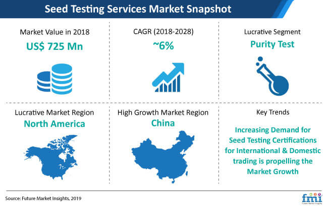 seed testing services market snapshot