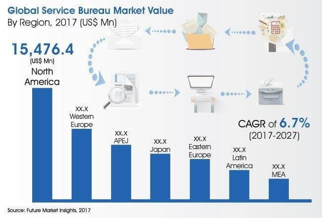 Service bureau market global industry analysis size and for Bureau market