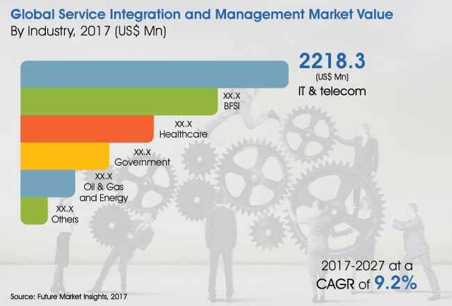 service integration and management market