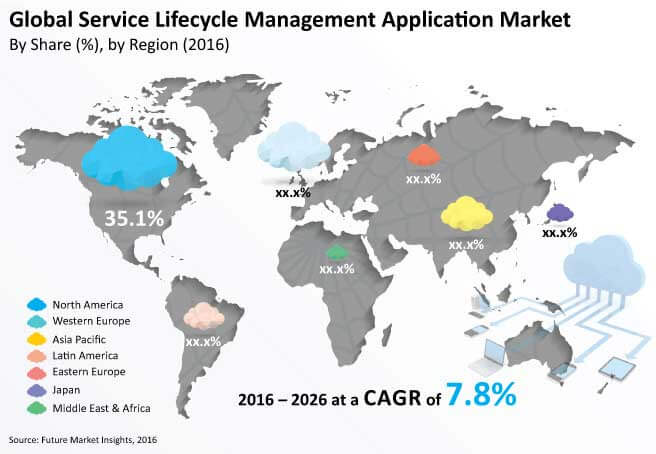 service- ifecycle management application market