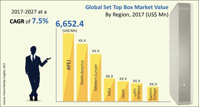Set Top Box Market Global Industry Analysis Size And
