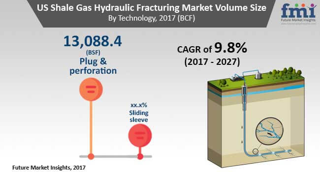 shale-gas-hydraulic-fracturing-market