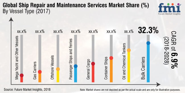 ship repair and maintenance services market