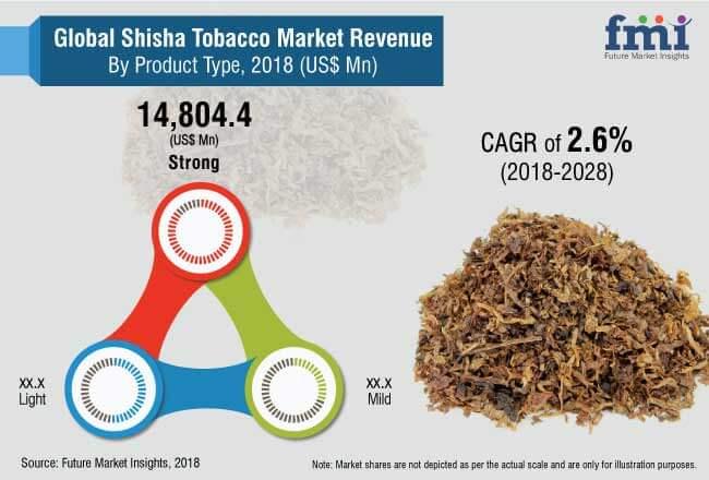 shisha tobacco market