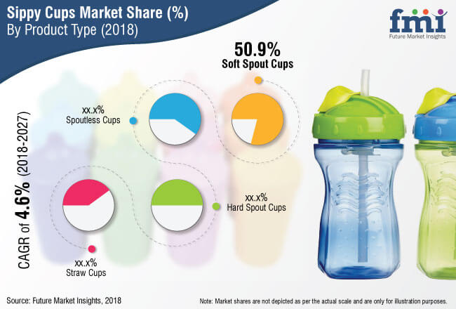 sippy cups market