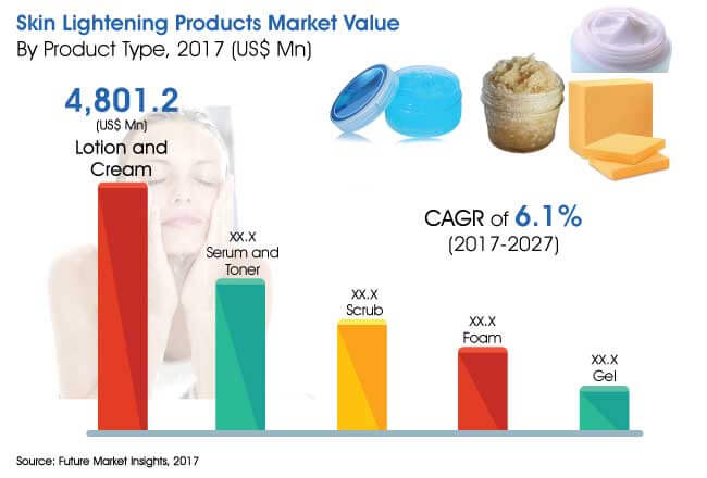 skin lightening products market