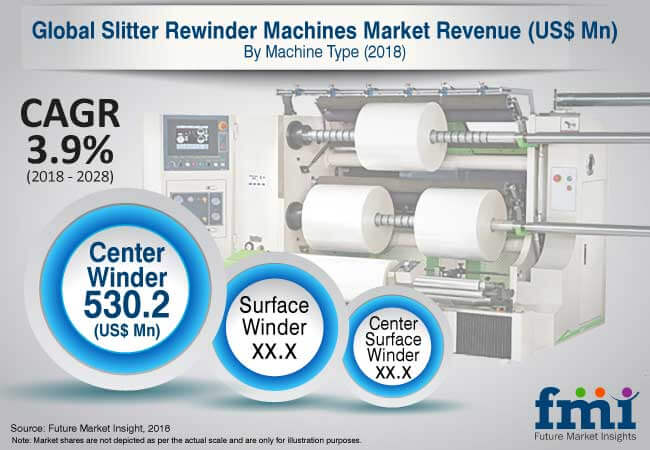 slitter rewinder machine market