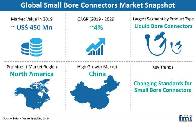 small bore connectors market snapshot