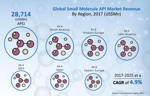 small-molecule-api-market